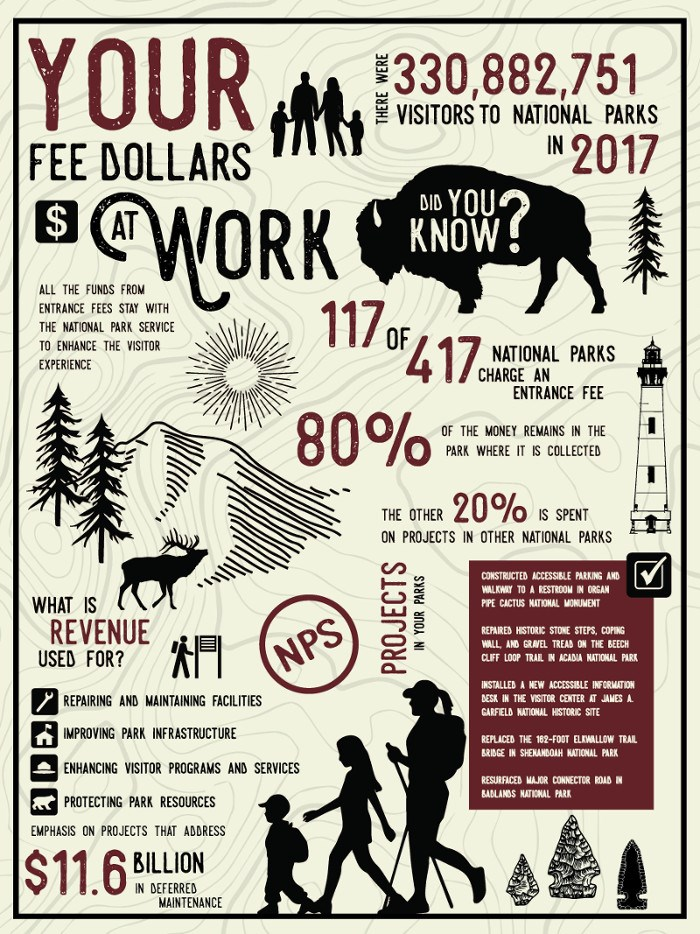 Your Fee Dollars at Work infographic explain how entrance fees are used in parks