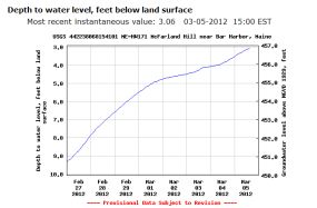 Graph of groundwater level
