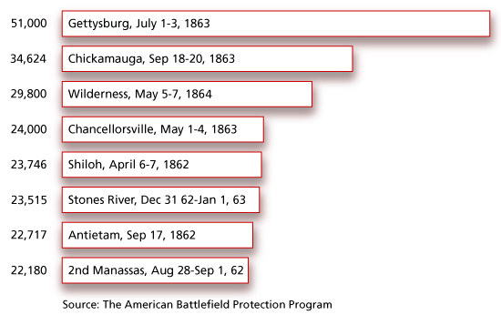an overview of the major war in american history the vietnam war Vietnam -overview longest war in us history more than  radical group formed on major colleges to protest the vietnam war  vietnam overview powerpoint vietnam.
