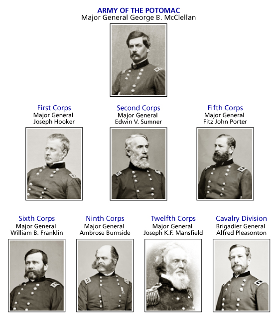 Army of the Potomac Commanders