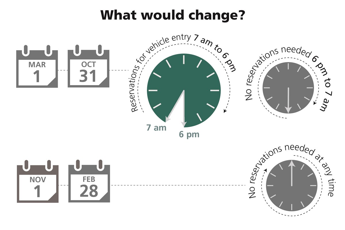 a graphic with clocks and calendars shows the season for reservations, 7 am to 6 pm March through October.