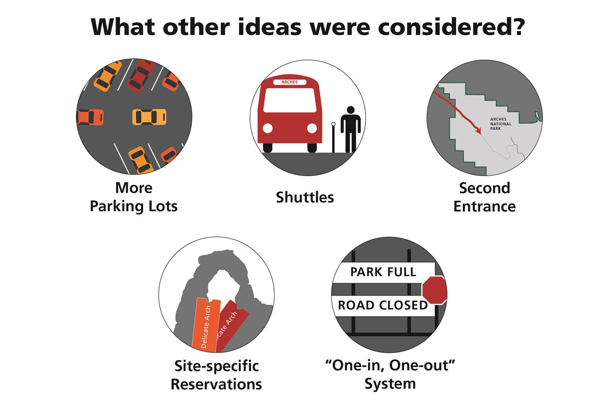 several graphics of alternative ideas to manage traffic and congestion