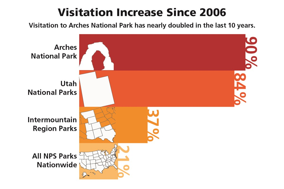 a bar graph showing a 90 percent increase in visitation at Arches National Park, 84 percent at all Utah national parks, 37 percent at Intermountain Region National Parks, and 21 percent at all national parks