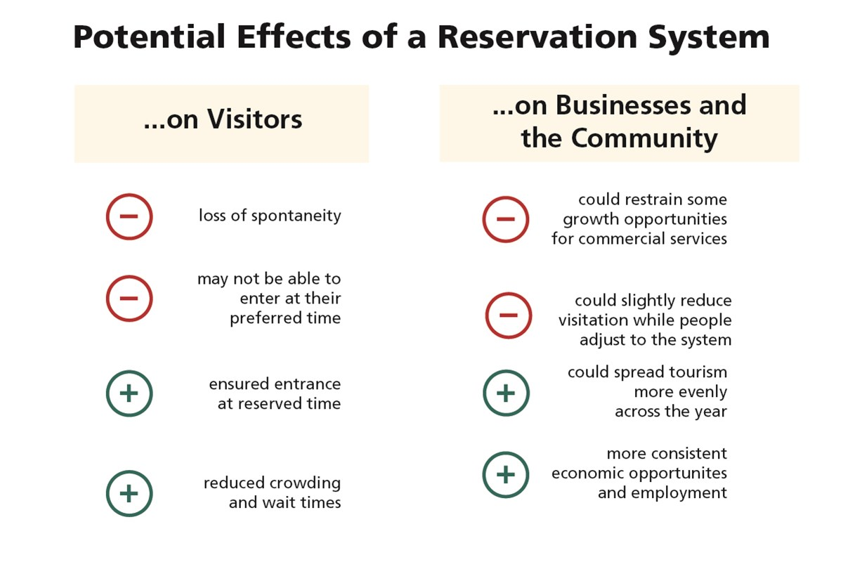 a chart lists effects to visitors and local businesses and the community if the park implements the plan