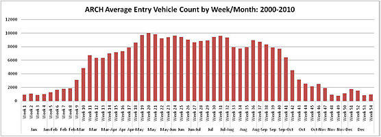 Graph: Arches Average Entry Count by Week/Month