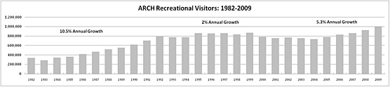 Graph showing Arches Recreational Visitors