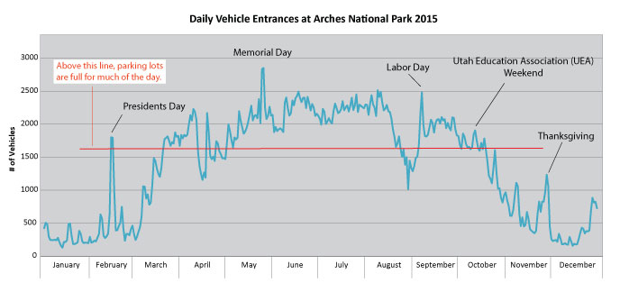 a graph shows daily vehicle entrance into Arches National Park