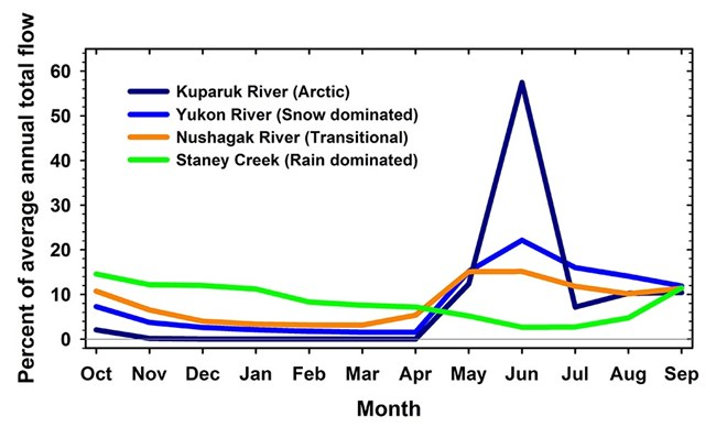 A graph showing the fannual flow patterns of different kinds of rivers.
