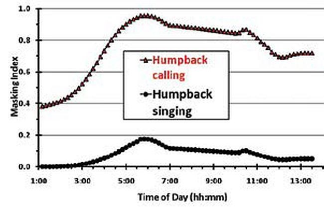 Figure of Effect of Vessel Noise Masking on Humpback Whale Vocalizations.