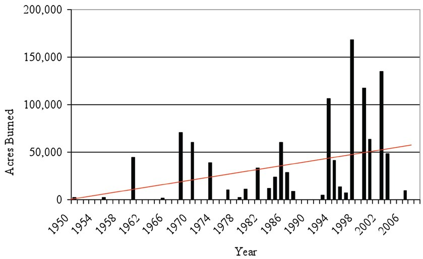 Graph depicting acres burned in northwestern Alaska from the years 1950-2006. The year 1999 is the highest with nearly 160,000 acres burned.