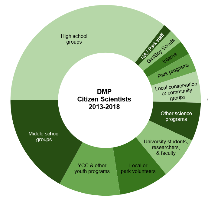 Pie chart. Groups high to low: high school, middle school, youth programs, volunteers, college, other science programs, local conservation/community groups, park programs, interns, scouts, NA/park staff.