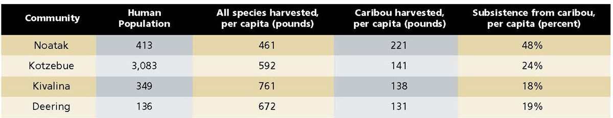 Table 1: Community population and per capita subsistence harvests from four communities in northwest Alaska. All of these communities harvest caribou from the Western Arctic caribou Herd.