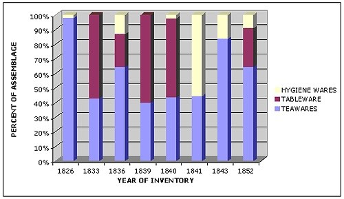 Table showing Percent of each Functional Type of Ceramic Vessels Represented in the Fort Vancouver Sales Shop Inventories for the Years 1826, 1833, 1836, 1839, 1840, 1841, 1843, and 1852