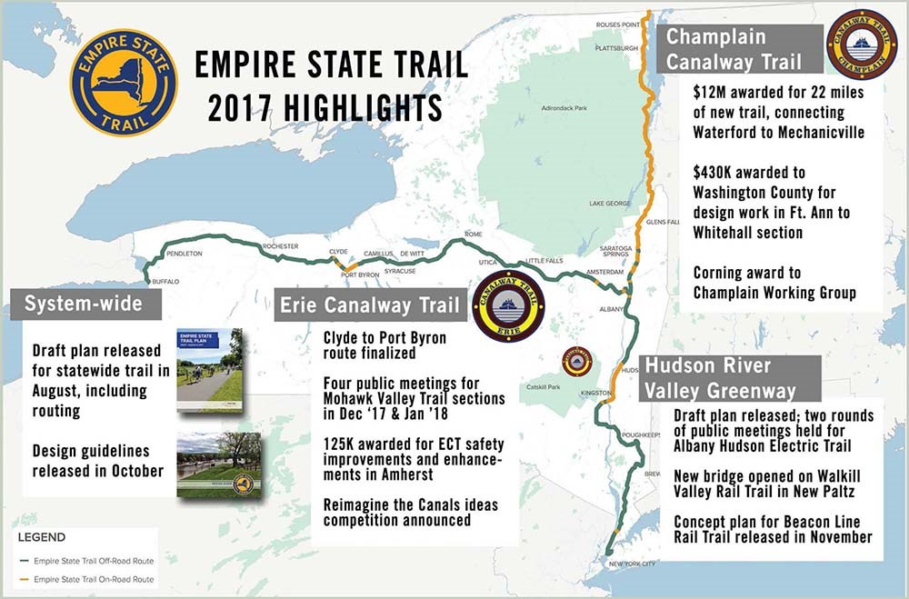 Map of trails in New York State including the Erie Canalway Trail, Hudson River Valley Greenway, and Champlain Canalway Trail.