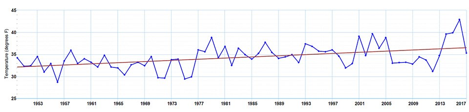 A graph of temperature data over time for King Salmon, Alaska.