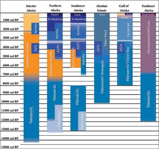 A figure showing the timeline of human migration across regions and cultures.