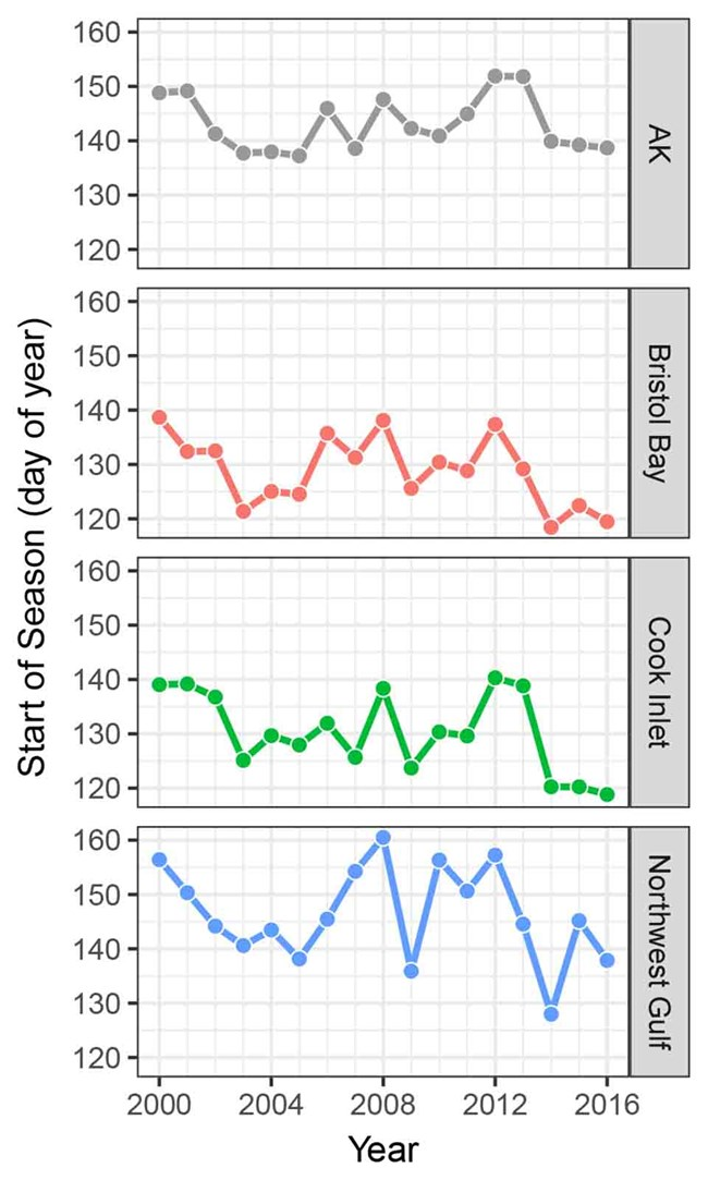 A series of graphs showing the start of the season in Alaska and subregions of the state.