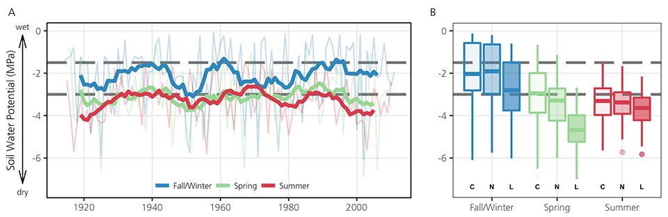 Two part graph. Left: Line graph of soilwater potential by season (1920 to 2000). Seasons are: Fall/Winter, Spring and Summer.  Right: Box plot of soilwater potential by season for the current), near future and long-term future.