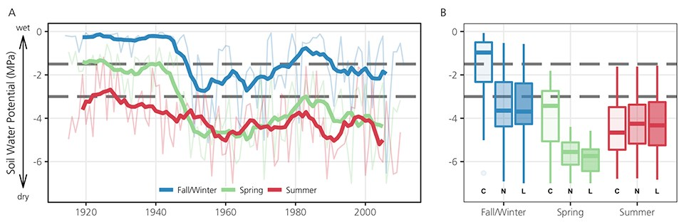 Two part graph. Left: Line graph of soil water potential by season (1920 to 2000). Seasons are: Fall/Winter, Spring and Summer. Right: Box plot of soil water potential by season for the current, near future and long-term future.