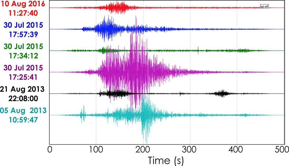 A graph of seismograph readings for a series of landslide events.