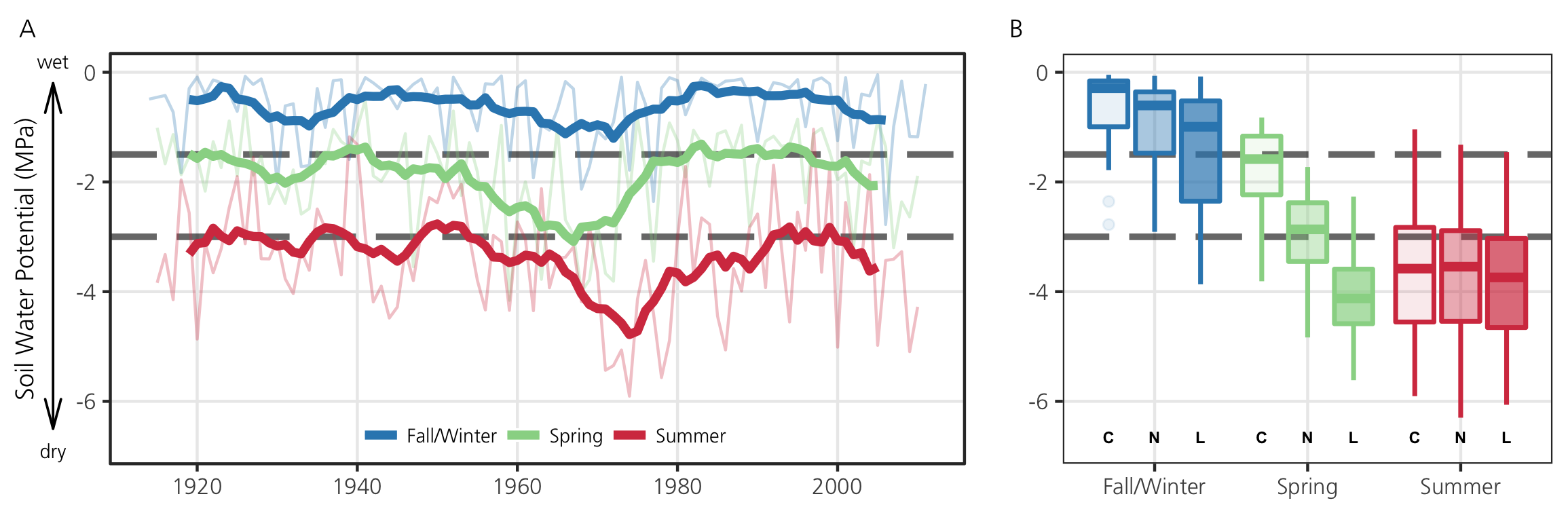 Two part graph. Left: Line graph of soil water potential by season (1920 to 2000). Seasons are: Fall/Winter, Spring and Summer. Right: Box plot of soilwater potential by season for the current), near future and long-term future.