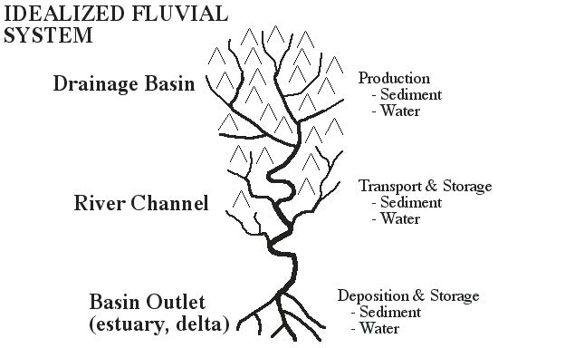 Monitoring River Systems And Fluvial Landforms U S