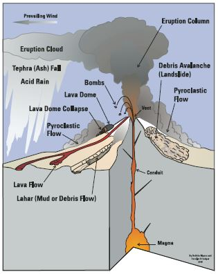 Monitoring Volcanoes (U.S. National Park Service)