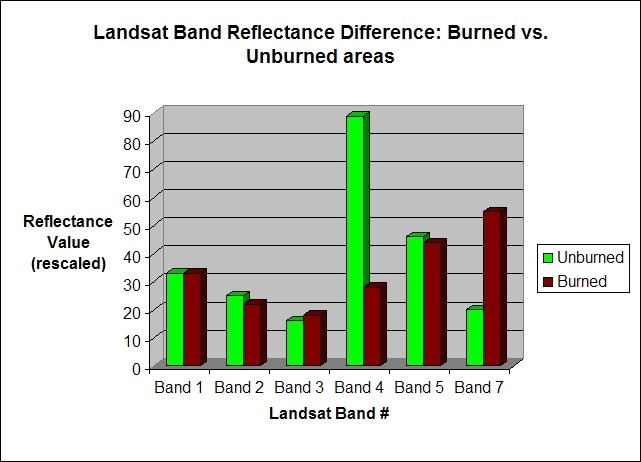 Red and green bar graph showing seven band areas.