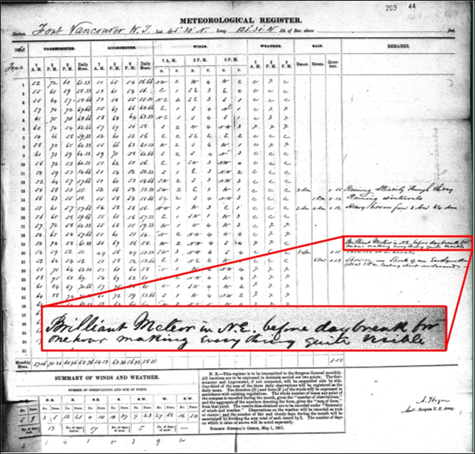 "Document titled ""Meteorological Register"" Vancouver, with highlighted section featuring entry from June 1860"