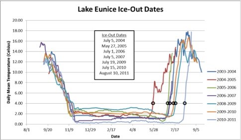 A graph showing how much of the year Lake Eunice is covered in ice for varying years.