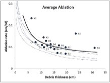 A line graph showing the rate of thickness of the debris cover compared to the ablation rate.
