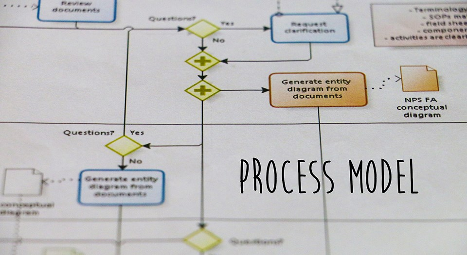 close up of a flow chart looking diagram with the words process model atop the photo
