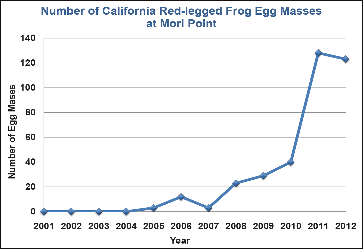 Graph showing that the number of red-legged frog egg masses at Mori Point has increased from 0 to over 120 since the ponds were built in 2004.