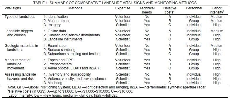 Monitoring Slope Movements Us National Park Service
