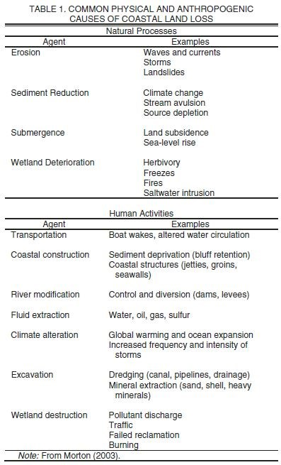 Table 1. Common physical and anthropogenic causes of coastal land loss
