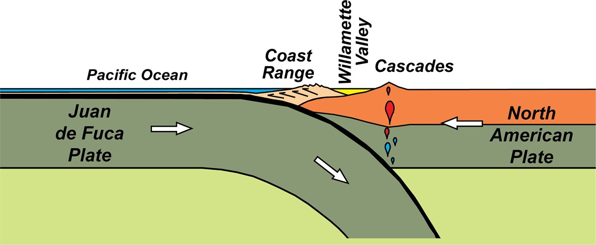 cascadia subduction zone diagram