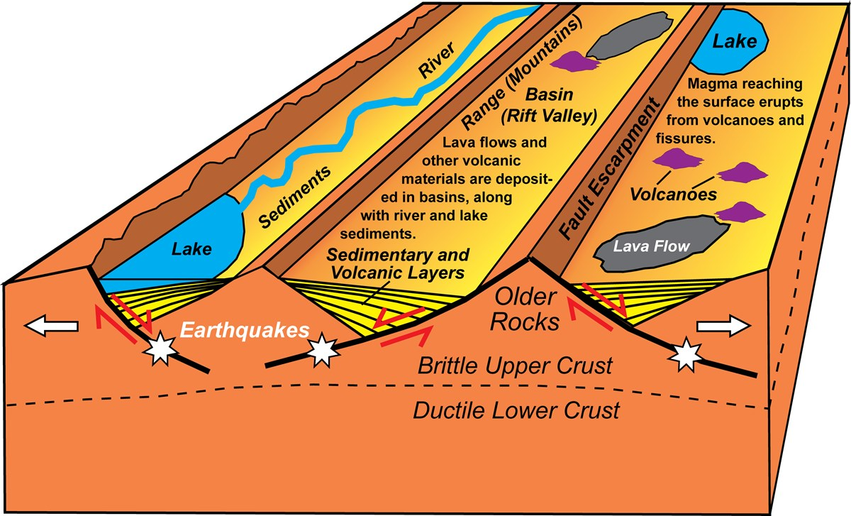 block diagram of earth's surface layers at continental rift zone