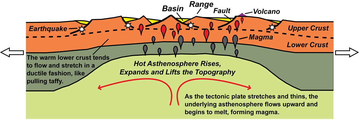 diagram of continental rift showing basin and range topography and earth's layers