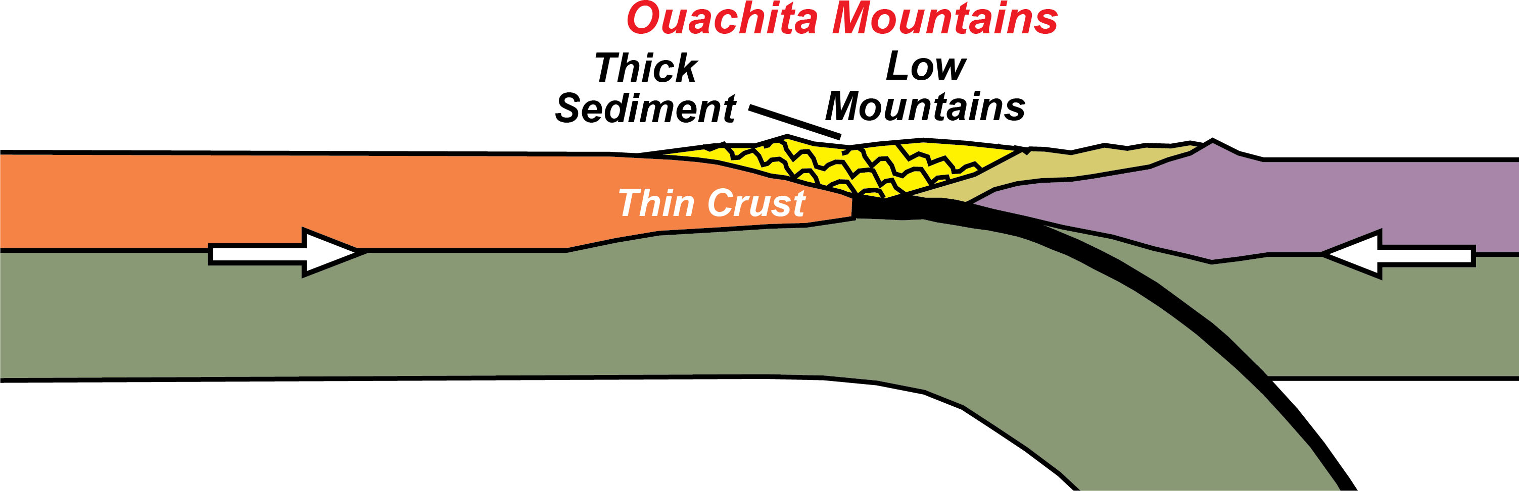 show me a diagram of a volcanic zone collision convergent plate boundaries   collisional mountain ranges geology  convergent plate boundaries