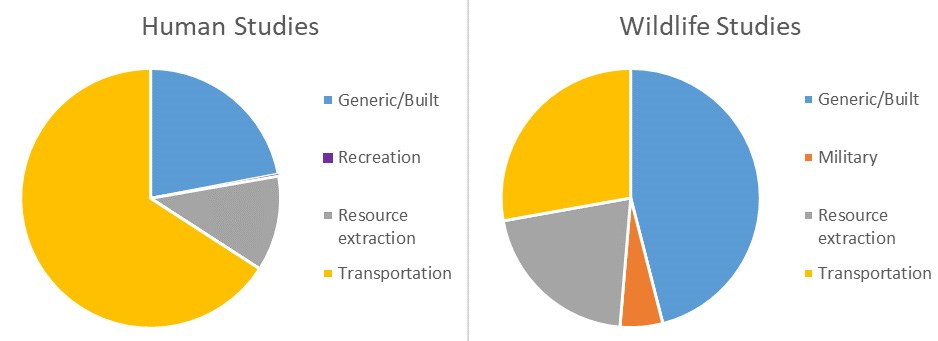 Two pie charts show the proportion of studies in different noise source categories. Human Studies: Generic/Built; Recreation; Resources extraction; Transportation. Wildlife Studies: Generic/Built, Military, Resource extraction, Transportation.