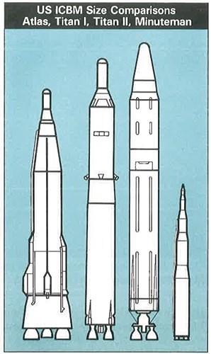 ICBM Evolutions (U.S. National Park Service)