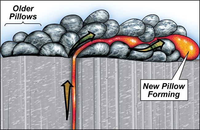 illustration of pillow basalt forming