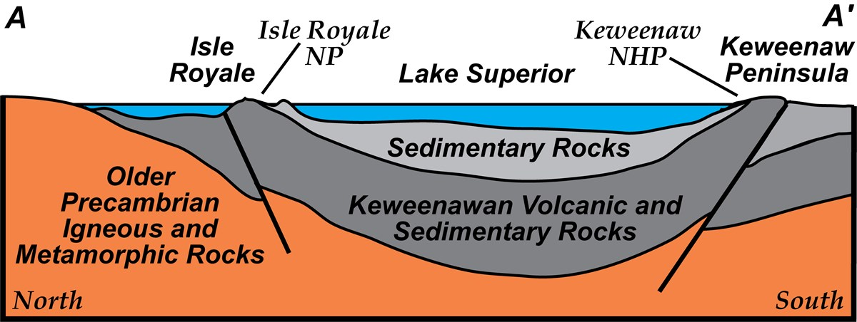 diagram of syncline beneath lake superior