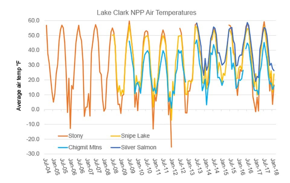 A graph of temperatures by month at four different weather stations in southwest Alaska.