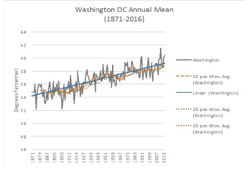 Graph displaying the annual mean temperature for Washington DC between 1871 and 2016.