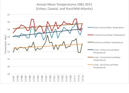 graph displaying the mean temperature between 1981 and 2015 in the Mid-Atlantic area.