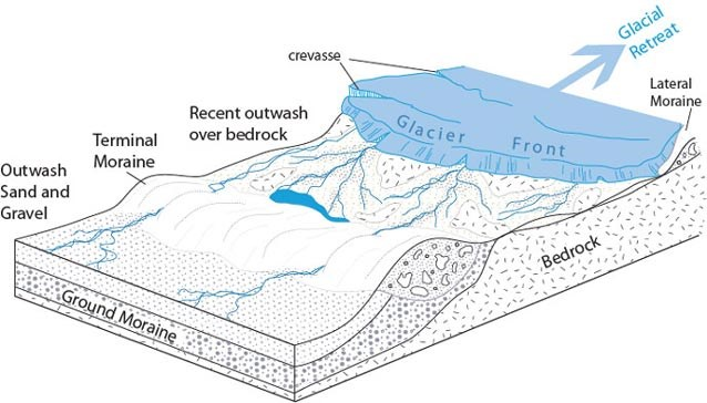 illustration of a glacier on top of bedrock showing how moraines, or debris piles, form on the sides and at the toe of a glacier, and crevasses form along the top of it