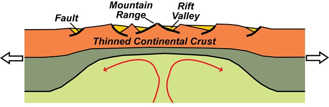 diagram of continental rift showing earth's layers