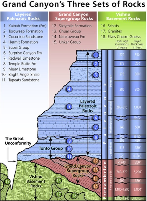 Diagram showing Grand Canyon's three sets of rocks