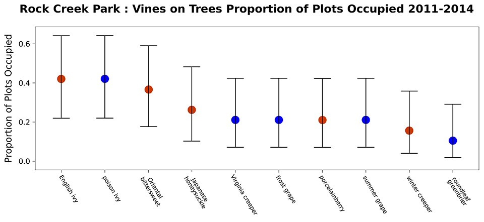 Graph showing Rock Creek's top 10 vines
